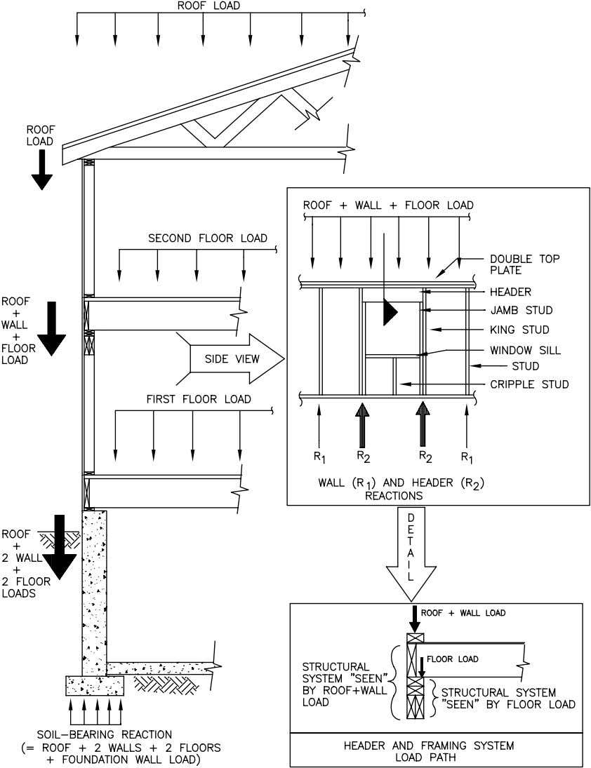 Concepts FIGURE 2.1 Illustration of the Vertical Load Path for Gravity Loads Residential Structural Design Guide