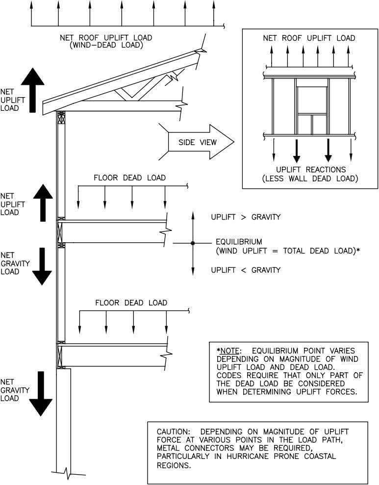 Concepts FIGURE 2.2 Illustration of the Vertical Load Path for Wind Uplift 2-8 Residential Structural Design