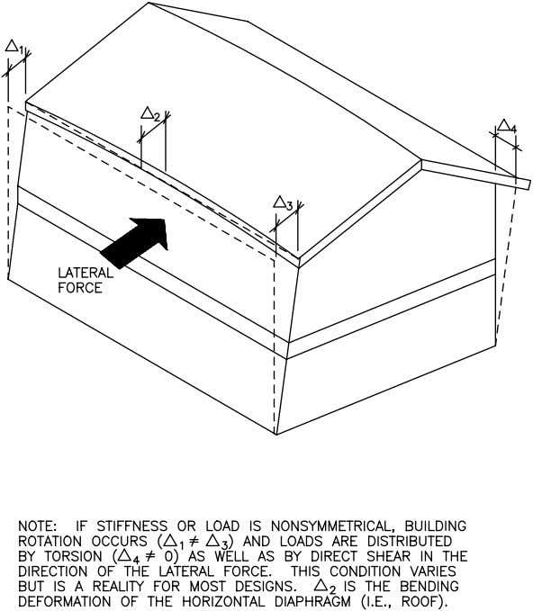 Concepts FIGURE 2.4 Illustration of Building Deformation under Lateral Load Residential Structural Design Guide 2-13