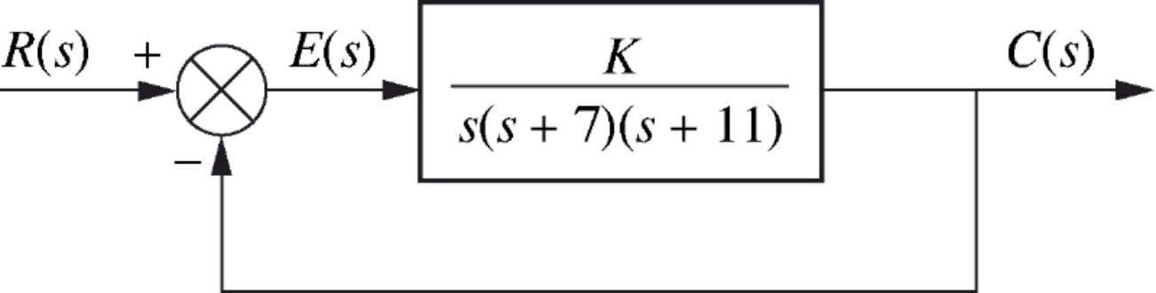 marginally stable stable Assume Assume K>0. K>0. • • • • Find Find the the closed