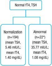 Lee JH, et al. • Thyroid dysfunction in VLBWIs Fig. 1. Outcome of infants with thyroid