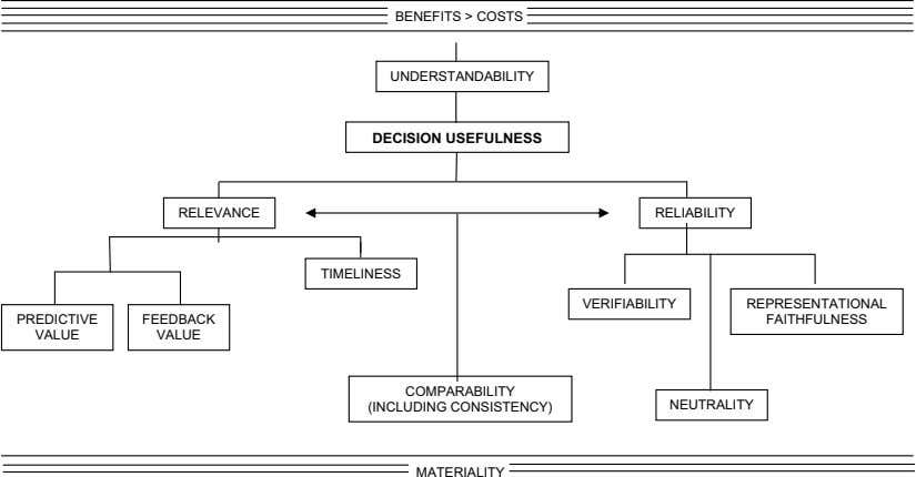 BENEFITS > COSTS UNDERSTANDABILITY DECISION USEFULNESS RELEVANCE RELIABILITY TIMELINESS VERIFIABILITY