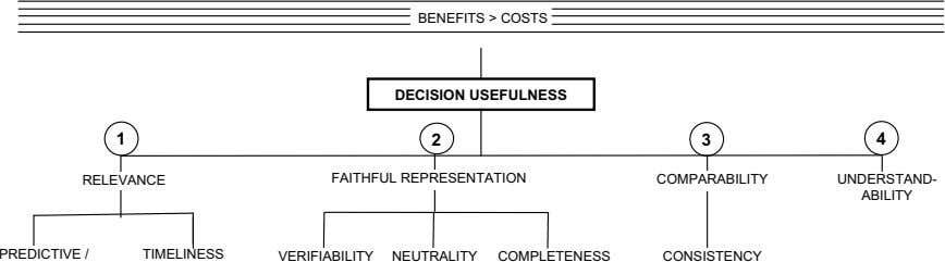 BENEFITS > COSTS DECISION USEFULNESS 1 2 3 4 RELEVANCE FAITHFUL REPRESENTATION COMPARABILITY UNDERSTAND-