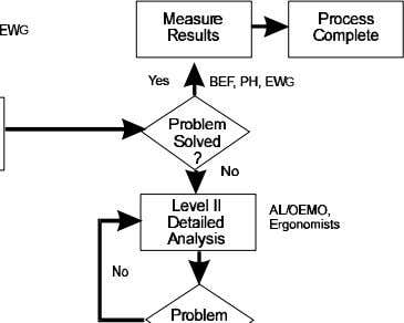The flow chart in Figure 1.1 describes the ergonomics program process. Figure 1.1 Ergonomics Problem-Solving Process