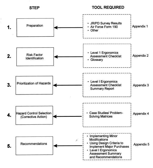 and Problem-Solving Methodology for Administrative Work Areas is shown in Figure 1. Figure 1 Level 1