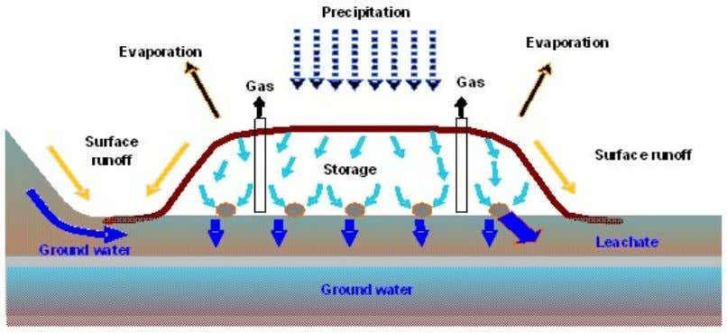 the equations for leachate generation and water balance. Figure 3.1 Movement of water in the landfill