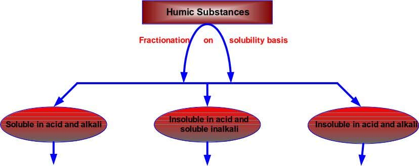 Humic Substances Fractionation on solubility basis Soluble in acid and alkali Insoluble in acid and