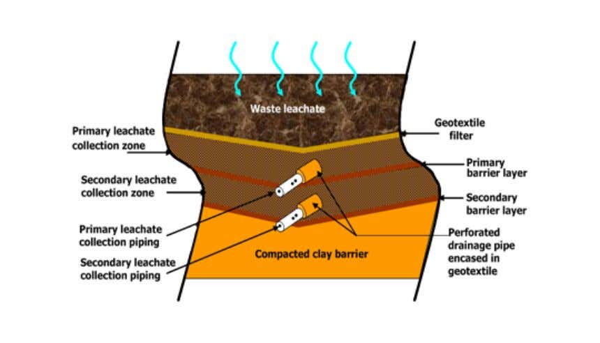 in a tank. Figure 3.9 Schematic of an engineered landfill Figure 3.10 Schematic of waste placement,