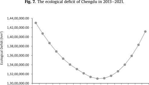 Fig. 7. The ecological deficit of Chengdu in 2013e 2021.
