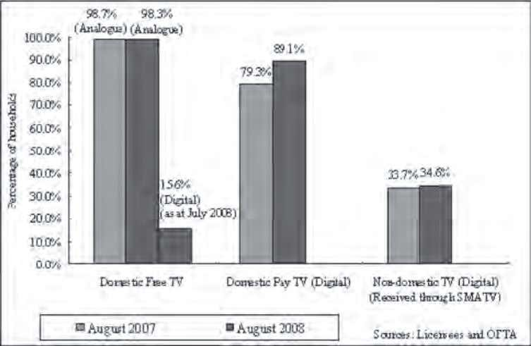 Not the Apocalypse: Television Futures in the Digital Age Source: Broadcasting Authority Annual Report 2007. (The