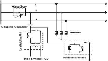 R W ave Trap S T Coupling Capasitor Arrester Protective device Ke Terminal PLC LineMatchingUnit