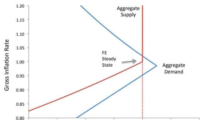 1.20 Aggregate Supply 1.15 1.10 1.05 FE Steady 1.00 State Aggregate Demand 0.95 0.90 0.85