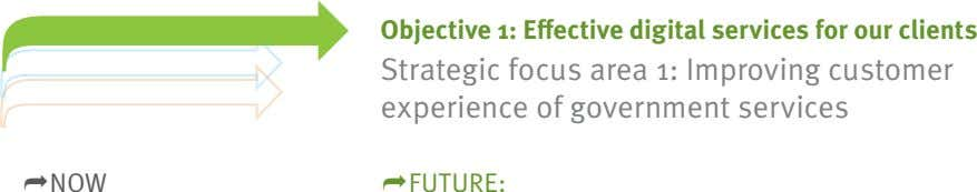 Objective 1: Effective digital services for our clients Strategic focus area 1: Improving customer experience
