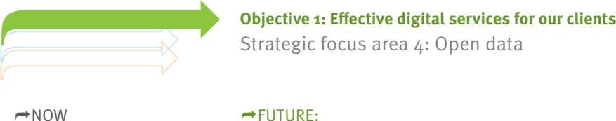 Objective 1: Effective digital services for our clients Strategic focus area 4: Open data NOW