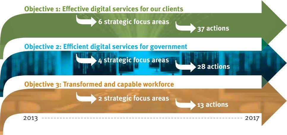 Objective 1: Effective digital services for our clients 6 strategic focus areas 37 actions Objective