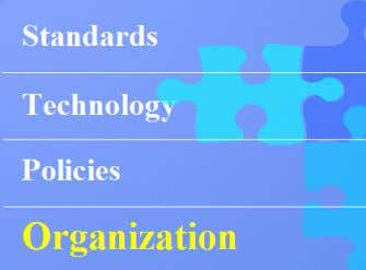 Organizational Framework Executive Oversight Technical Oversight FGDS Custodians National GIS Committee Policy