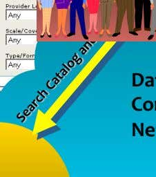 Stakeholders Data Communication Networks Web Services Data Servers Metadata Portal Publish data and services