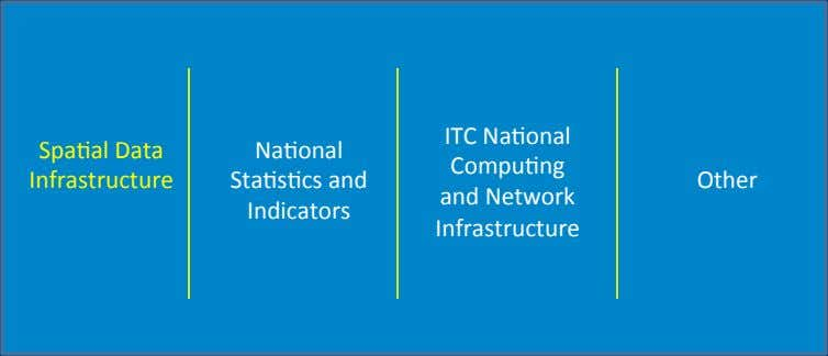ITC Na>onal Spa>al Data Na>onal Compu>ng Infrastructure Sta>s>cs and Other and Network