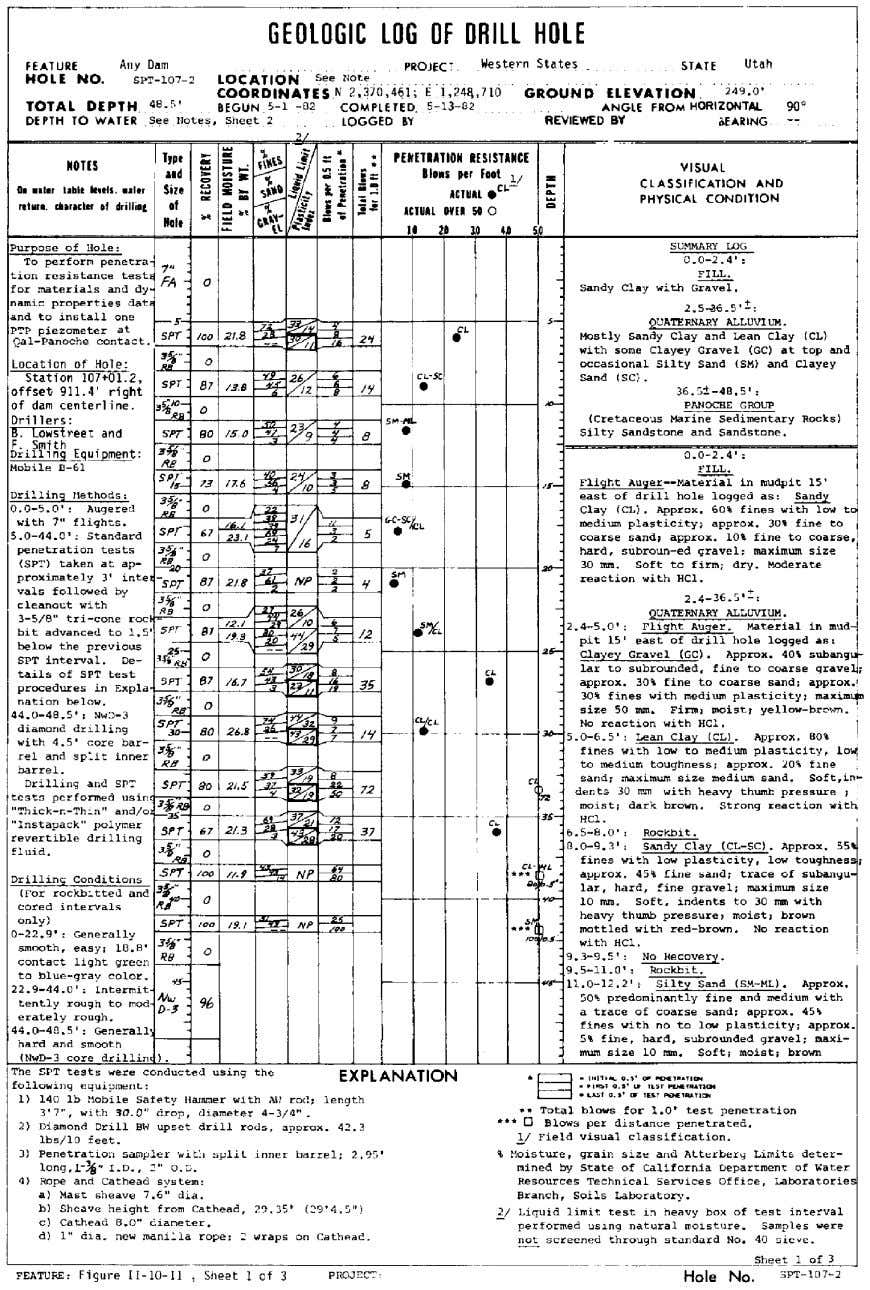 CORE LOGGING Figure 10-4.—Drill hole log, SPT-107-2, sheet 1 of 3. 261
