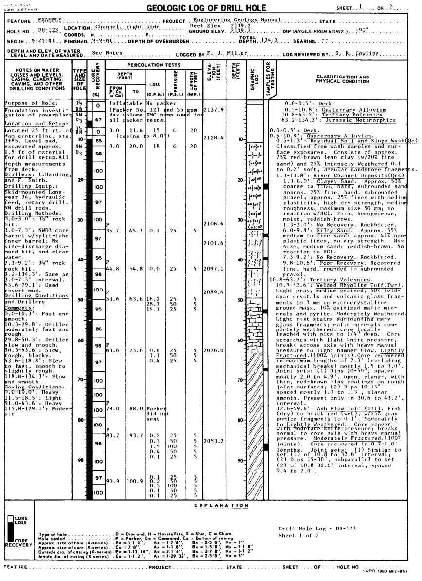 CORE LOGGING Figure 10-1.—Drill hole log, DH-123, sheet 1 of 2. 253