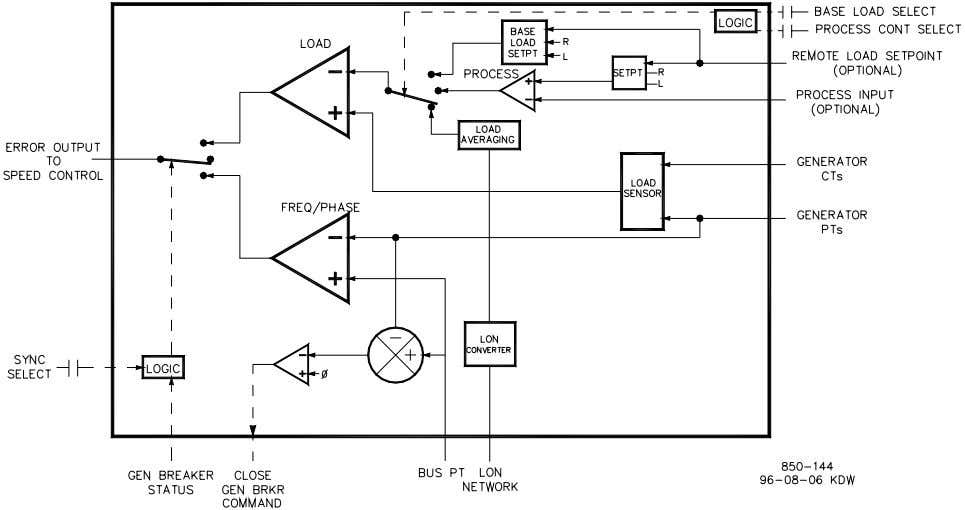 505E Digital Governor Manual 85018V2 Figure 1-4b. Digital Synchronizer & Load Control The DSLC interfaces to