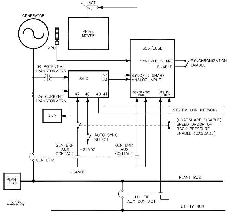 Manual 85018V2 505E Digital Governor Figure 1-5. DSLC Interface Wiring Master Synchronizer and Load Control (MSLC)