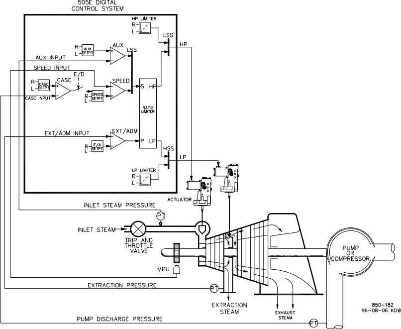 Limiting (Extraction Turbine, Coupled HP & LP mode) Figure 2-1. Pump or Compressor Discharge Pressure Control