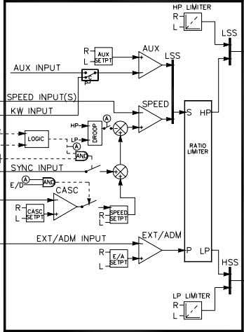 Power Limiting (Extraction Turbine, Decoupled Inlet mode) Figure 2-2. Inlet Pressure Control wi th Automatic