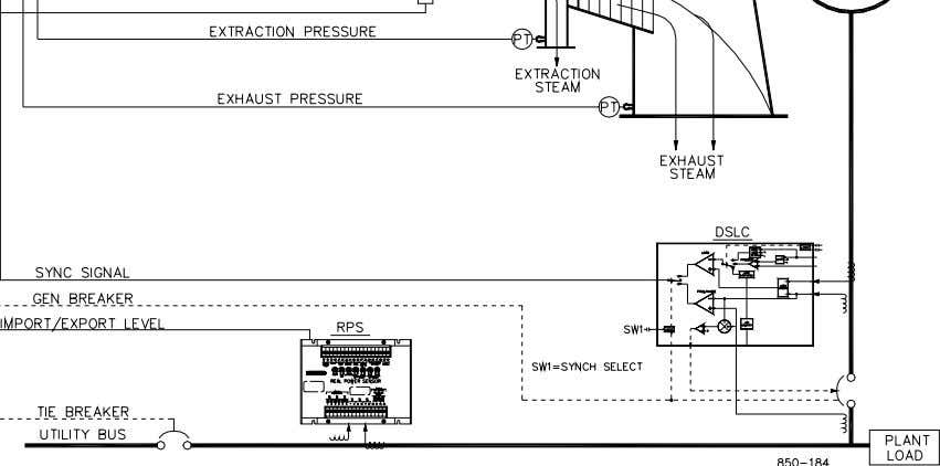 Limiting (Extraction Turbine, Decoupled Exhaust) Figure 2-3. Exhaust Pressure Control with Generator Power