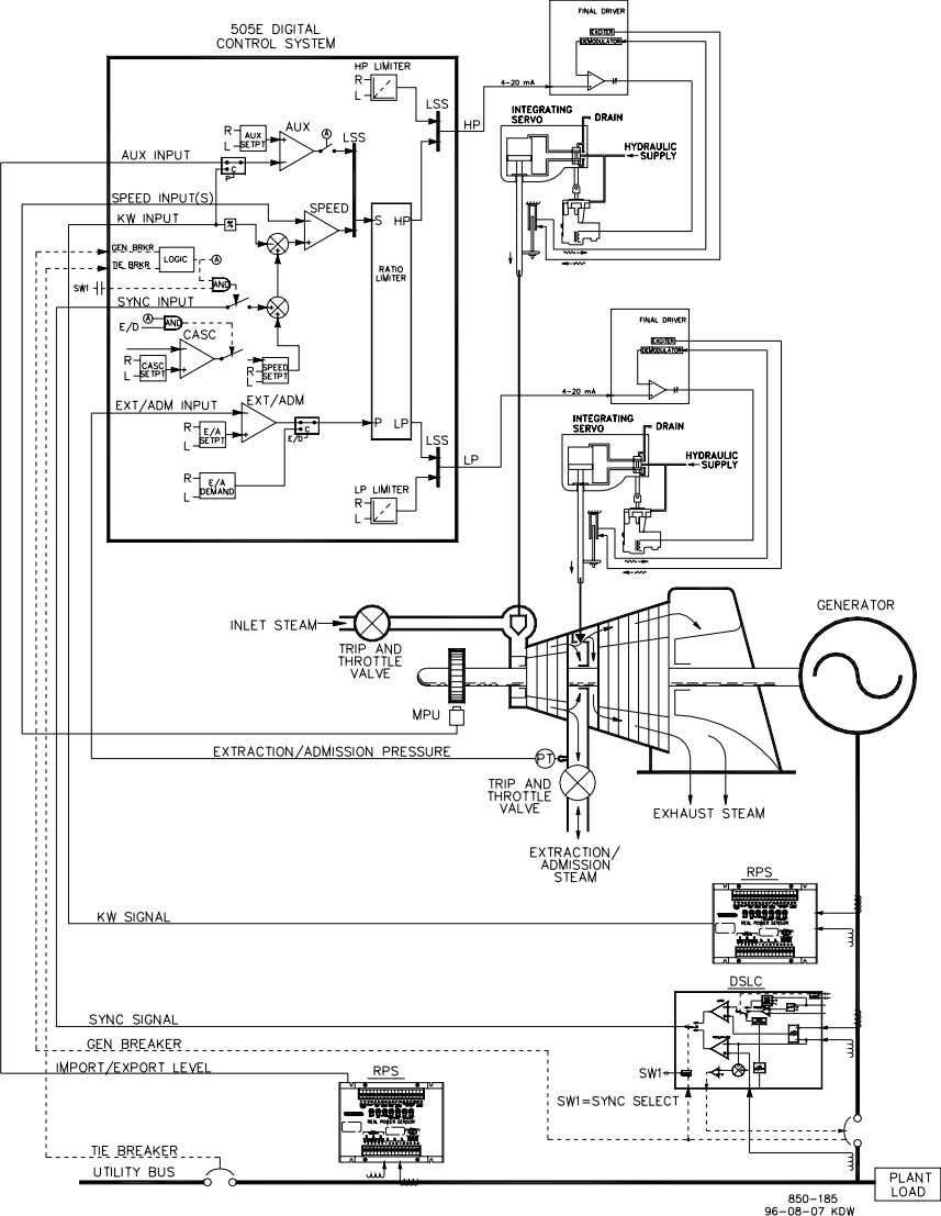 (Adm or Extr/Adm Turbine, Coupled HP & LP mode) Figure 2-4. Plant Import/Export C ontrol with