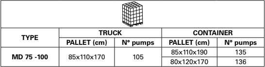 TRUCK CONTAINER TYPE PALLET (cm) N° pumps PALLET (cm) N° pumps 85x110x190 135 MD 75
