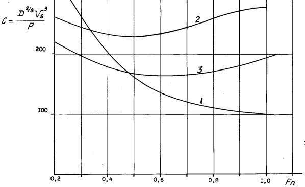 Fig. 3. displacement, tons; P is the installed power, hp; V S is the speed,