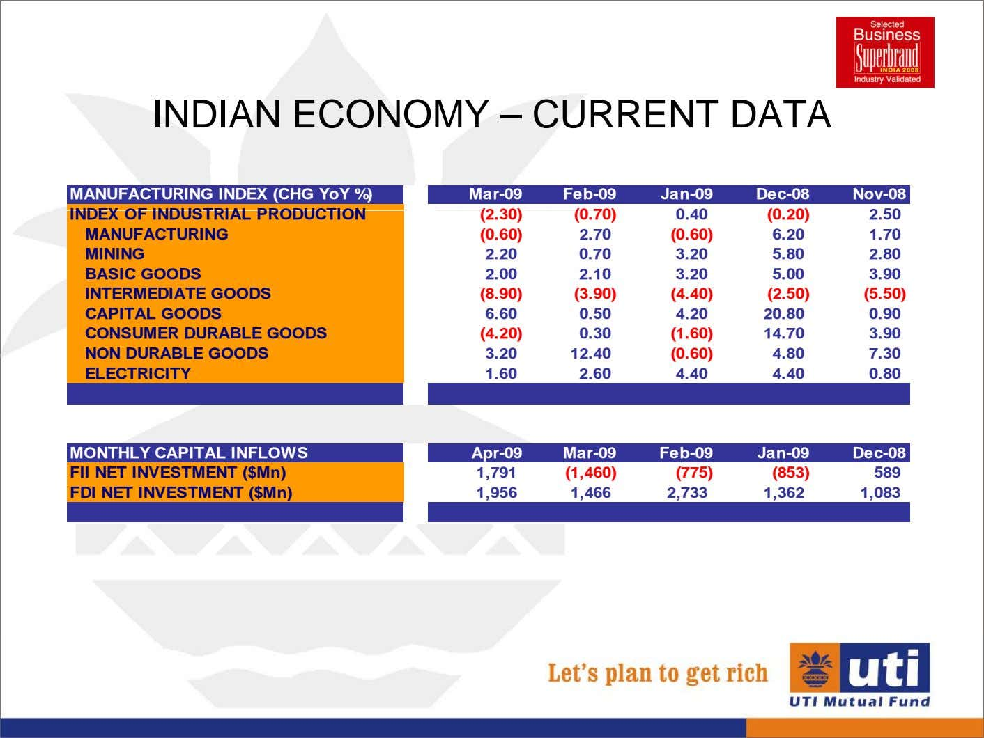 INDIAN ECONOMY – CURRENT DATA MANUFACTURING INDEX (CHG YoY %) Mar-09 Feb-09 Jan-09 Dec-08 Nov-08