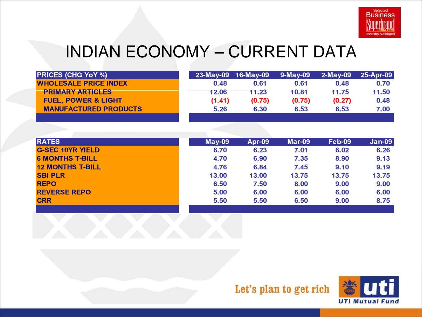INDIAN ECONOMY – CURRENT DATA PRICES (CHG YoY %) 23-May-09 16-May-09 9-May-09 2-May-09 25-Apr-09 WHOLESALE