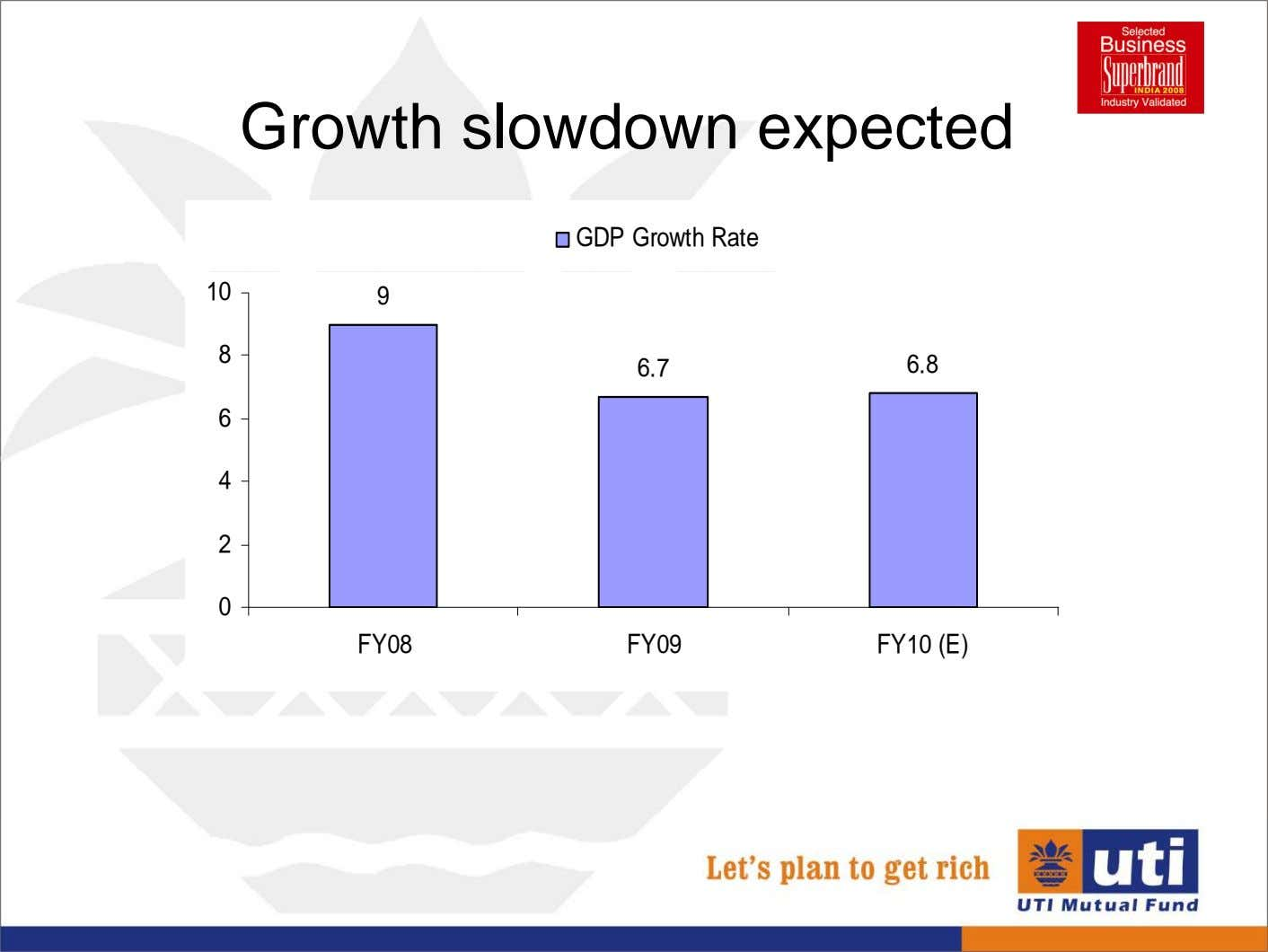 Growth slowdown expected GDP Growth Rate 10 9 8 6.7 6.8 6 4 2 0