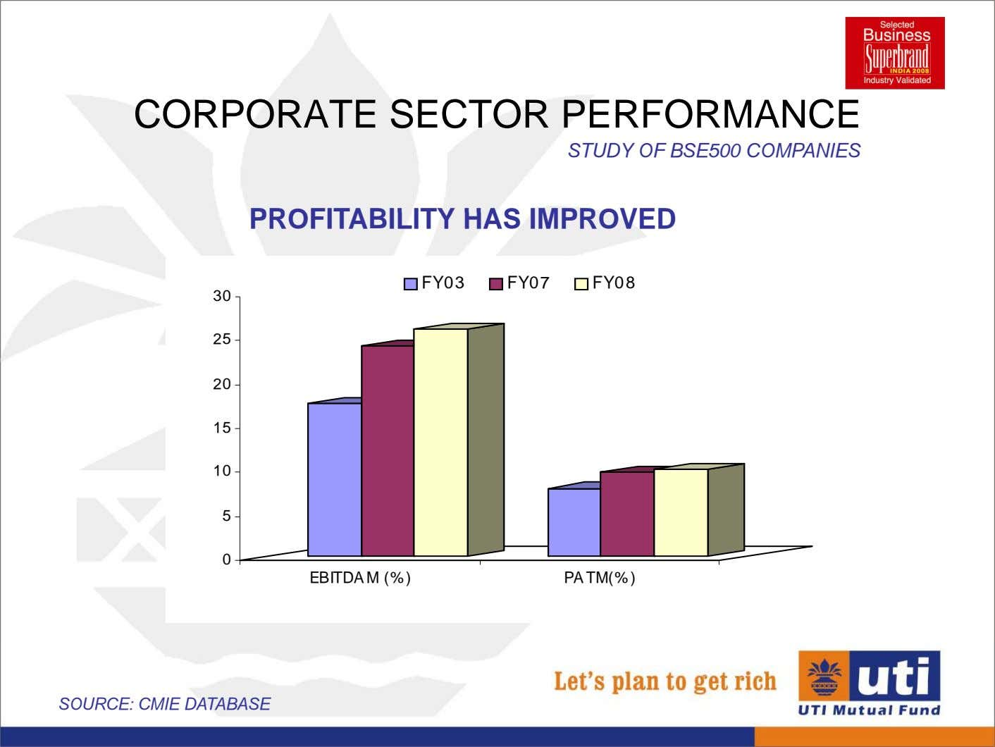 CORPORATE SECTOR PERFORMANCE STUDY OF BSE500 COMPANIES PROFITABILITY HAS IMPROVED FY03 FY07 FY08 30 25