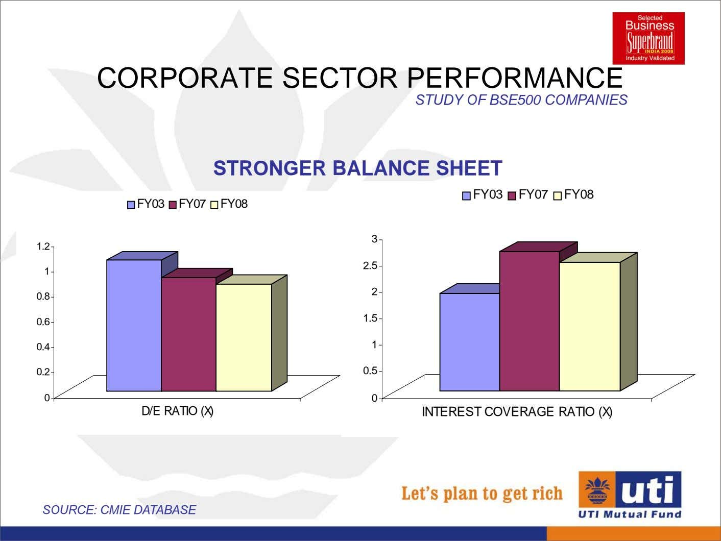 CORPORATE SECTOR PERFORMANCE STUDY OF BSE500 COMPANIES STRONGER BALANCE SHEET FY03 FY07 FY08 FY03 FY07