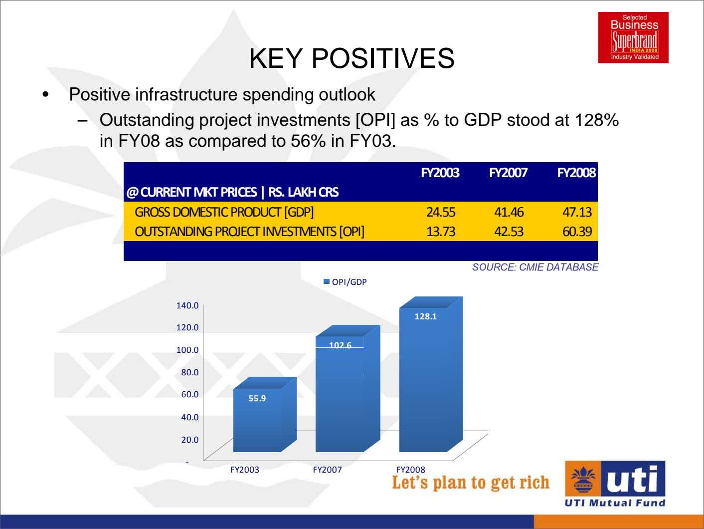 KEY POSITIVES • Positive infrastructure spending outlook – Outstanding project investments [OPI] as % to