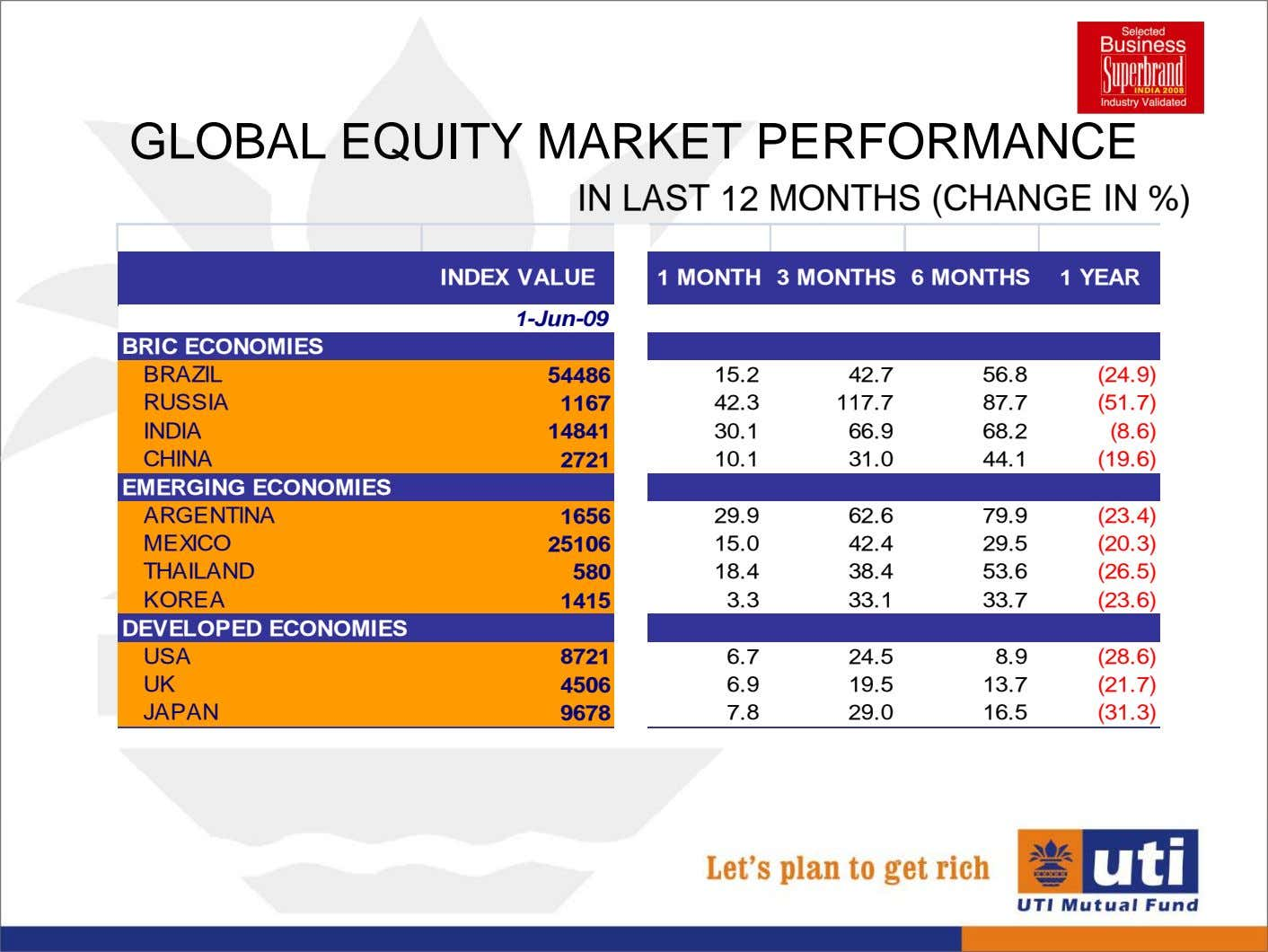 GLOBAL EQUITY MARKET PERFORMANCE IN LAST 12 MONTHS (CHANGE IN %) INDEX VALUE 1 MONTH
