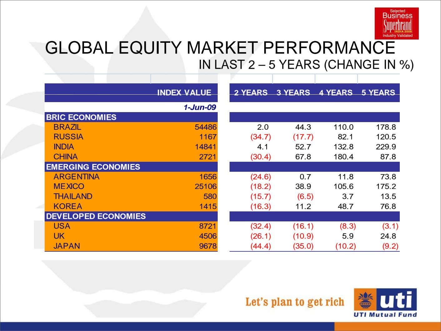GLOBAL EQUITY MARKET PERFORMANCE IN LAST 2 – 5 YEARS (CHANGE IN %) INDEX VALUE