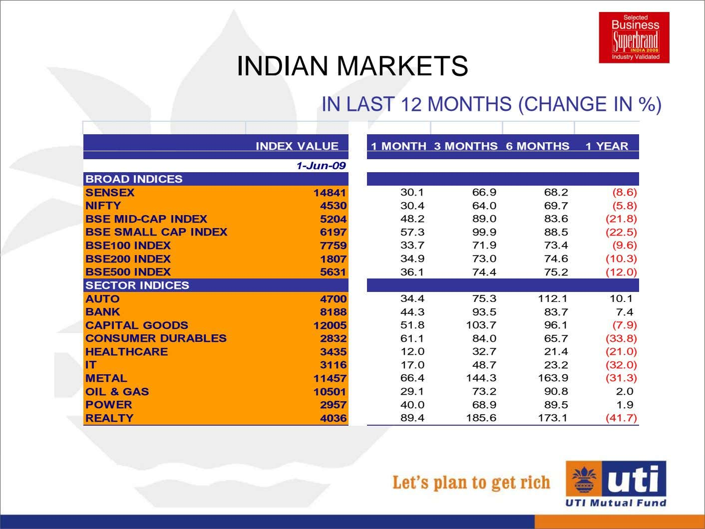 INDIAN MARKETS IN LAST 12 MONTHS (CHANGE IN %) INDEX VALUE 1 MONTH 3 MONTHS