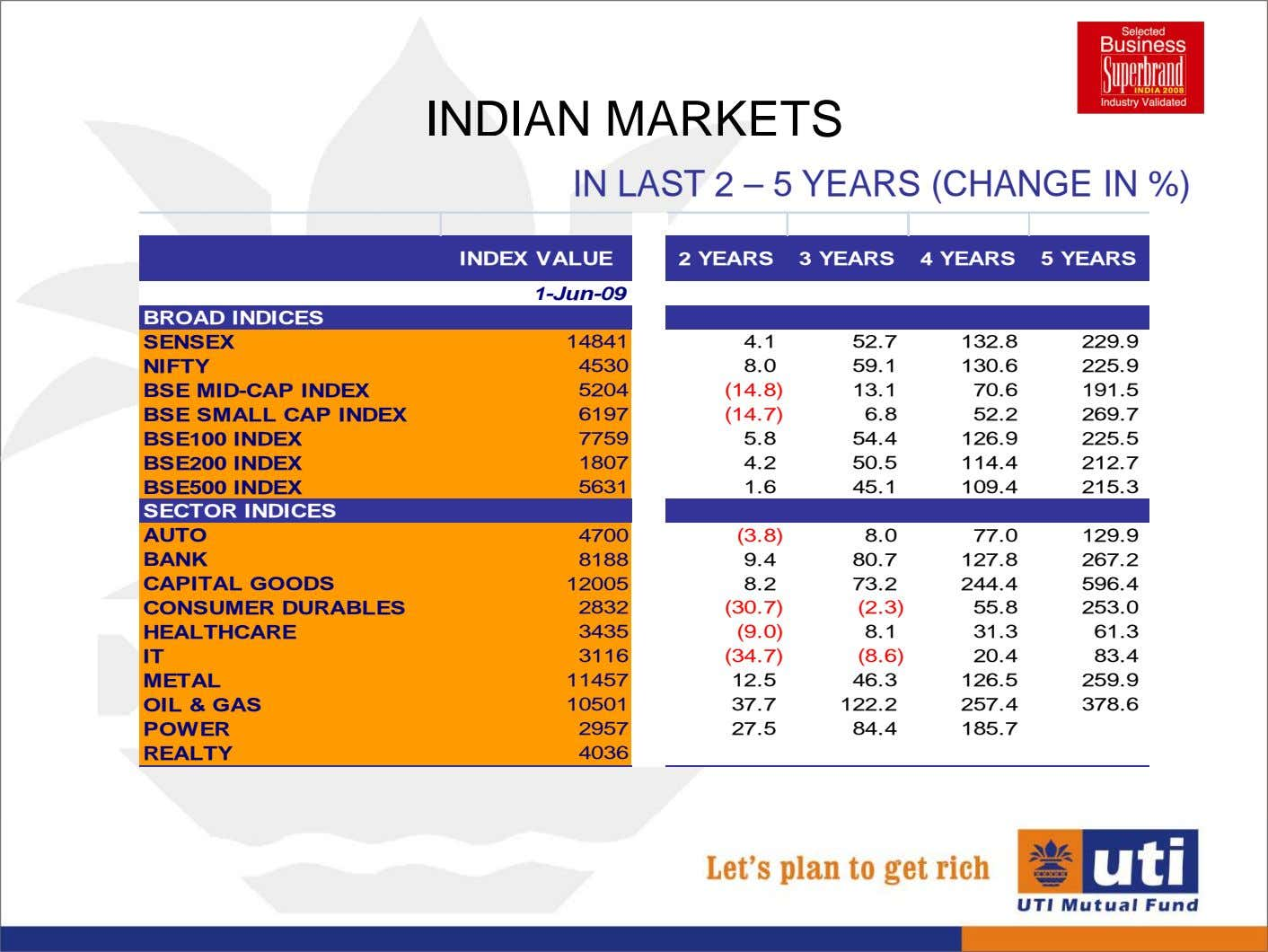 INDIAN MARKETS IN LAST 2 – 5 YEARS (CHANGE IN %) INDEX VALUE 2 YEARS