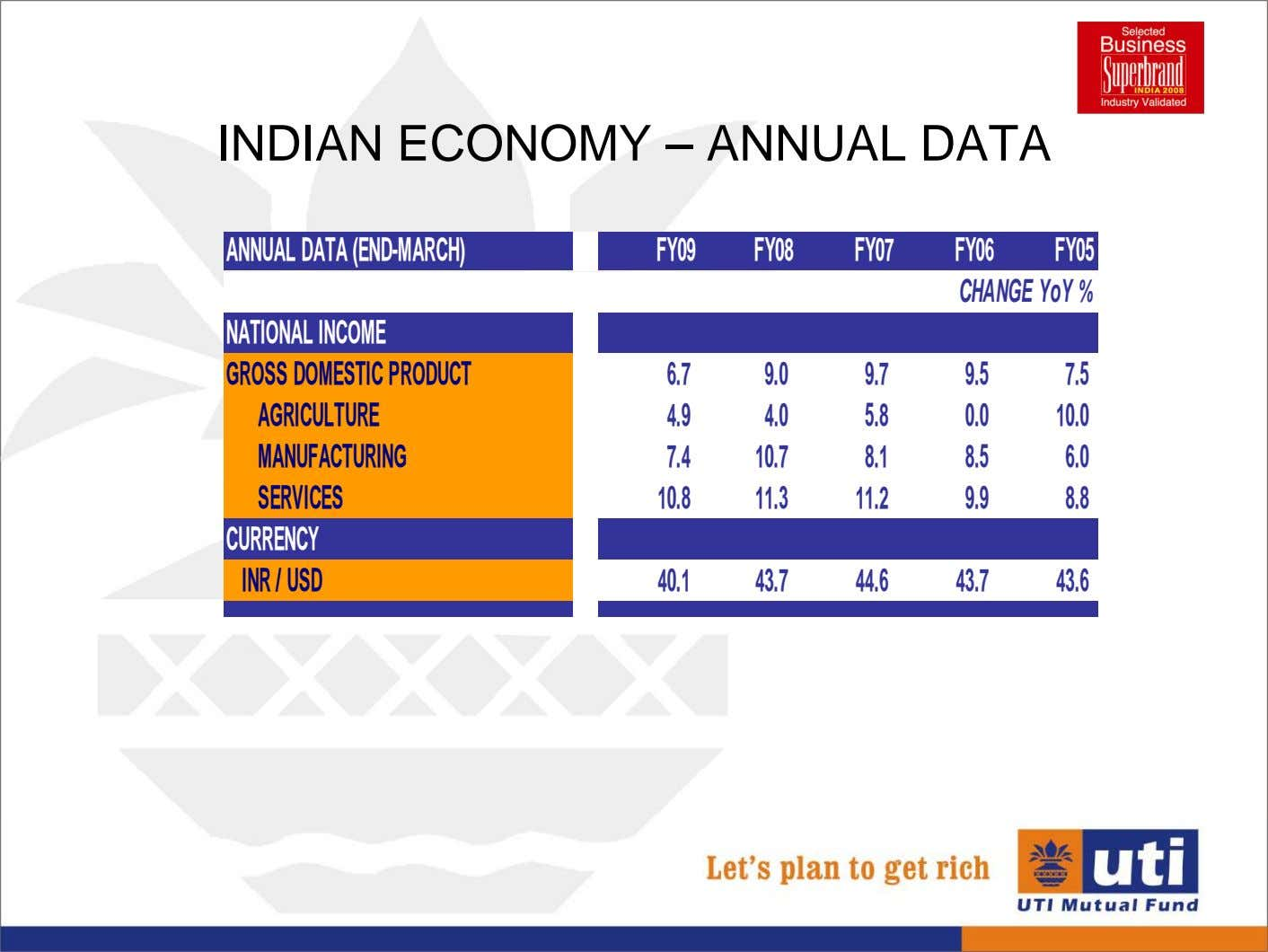 INDIAN ECONOMY – ANNUAL DATA ANNUALDATA(END-MARCH) FY09 FY08 FY07 FY06 FY05 CHANGEYoY% NATIONALINCOME