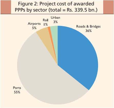 Figure 2: Project cost of awarded PPPs by sector (total = Rs. 339.5 bn.)
