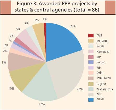Figure 3: Awarded PPP projects by states & central agencies (total = 86)