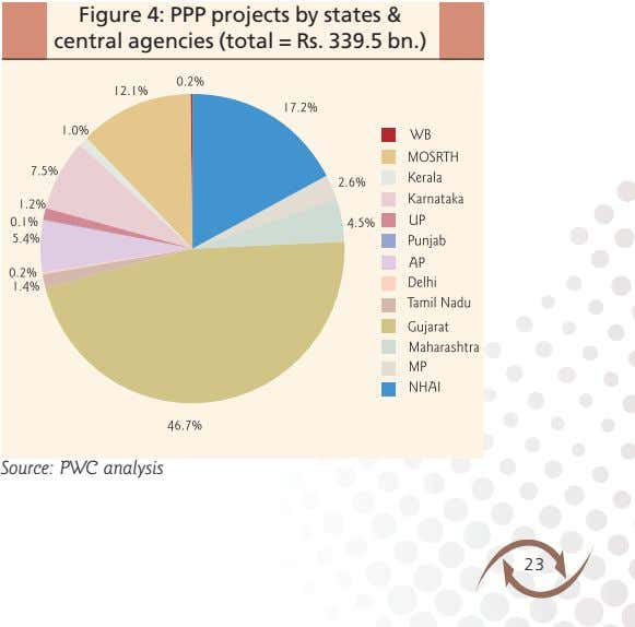 Figure 4: PPP projects by states & central agencies (total = Rs. 339.5 bn.) Source: