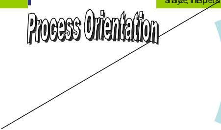 observe & evaluate; To analyze, interpret & relate Desired External Outcome: Effective and appropriate