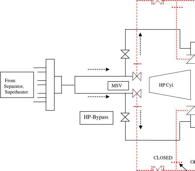 From HP Cyl. Separator, MSV Superheater HP-Bypass
