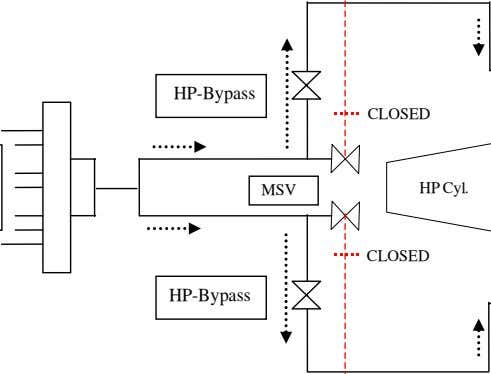 HP-Bypass CLOSED MSV HP Cyl. CLOSED HP-Bypass