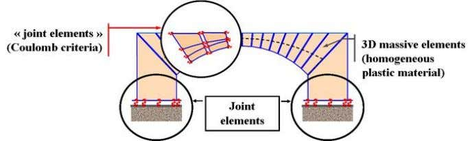 model, it was not possible to demonstrate this phenomenon. Figure 7 : model with joint elements